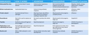 Technologies to develop vaccine