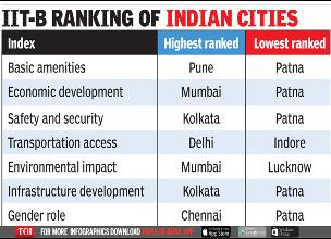 城市生活质量指数