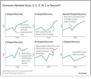 V-shaped recovery