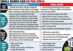 small banks